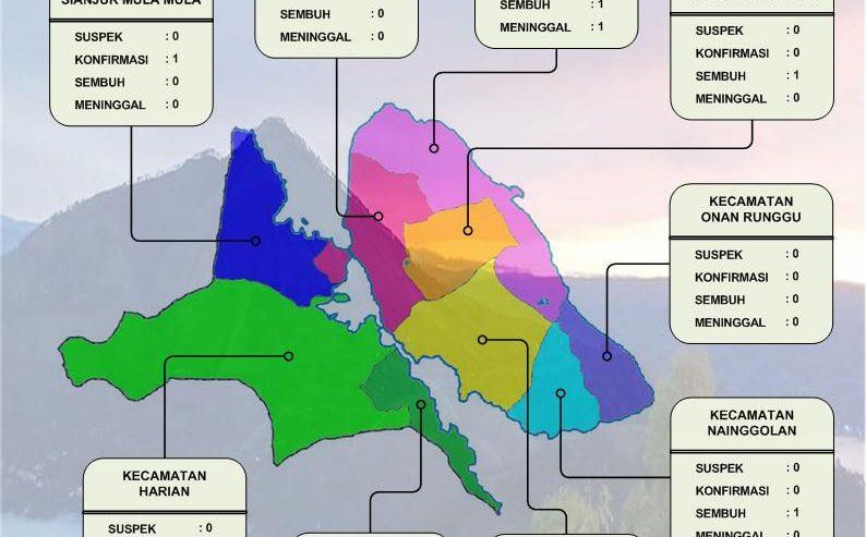 Update 19 Oktober 2020: Konfirmasi Positif Di Samosir Tambah 6 Kasus, Jumlah Kasus Baru Jadi 27 Orang
