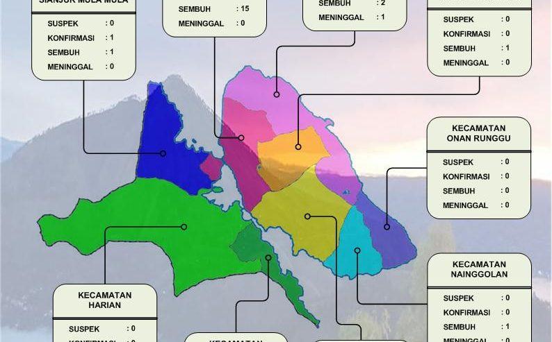 UPDATE PERKEMBANGAN COVID-19 DI KABUPATEN SAMOSIR